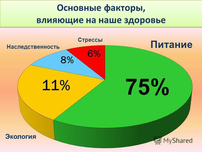 11% Питание Наследственность Стрессы Экология 6% 8% Основные факторы, влияющие на наше здоровье