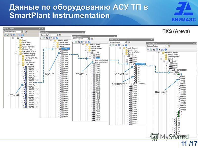 TXS (Areva) Крейт Модуль Клеммник Коннектор Клемма Стойка Данные по оборудованию АСУ ТП в SmartPlant Instrumentation 11 /17
