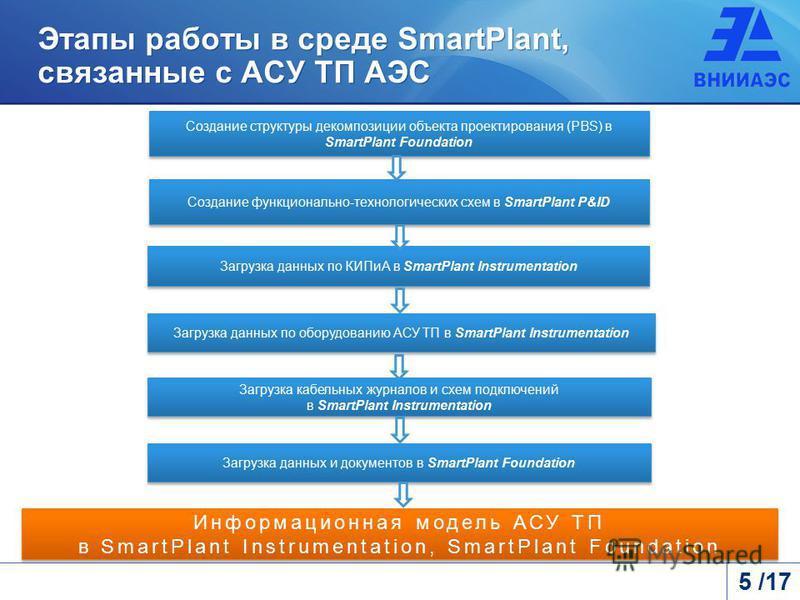 Этапы работы в среде SmartPlant, связанные с АСУ ТП АЭС Создание структуры декомпозиции объекта проектирования (PBS) в SmartPlant Foundation Загрузка данных по КИПиА в SmartPlant Instrumentation Загрузка данных по оборудованию АСУ ТП в SmartPlant Ins
