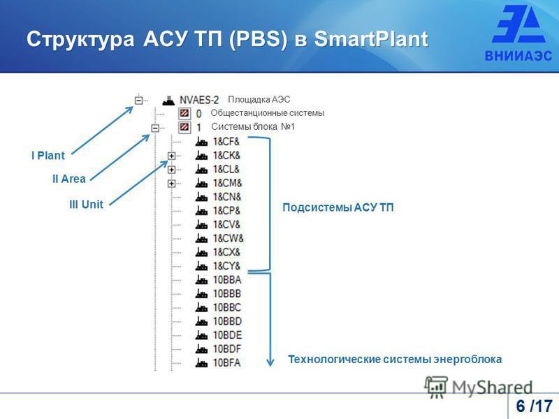Структура АСУ ТП (PBS) в SmartPlant Технологические системы энергоблока II Area III Unit Подсистемы АСУ ТП I Plant Площадка АЭС Системы блока 1 Общестанционные системы 6 /17