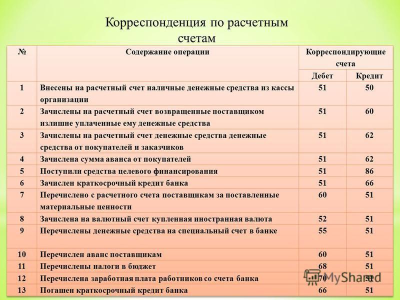 Корреспонденция по расчетным счетам