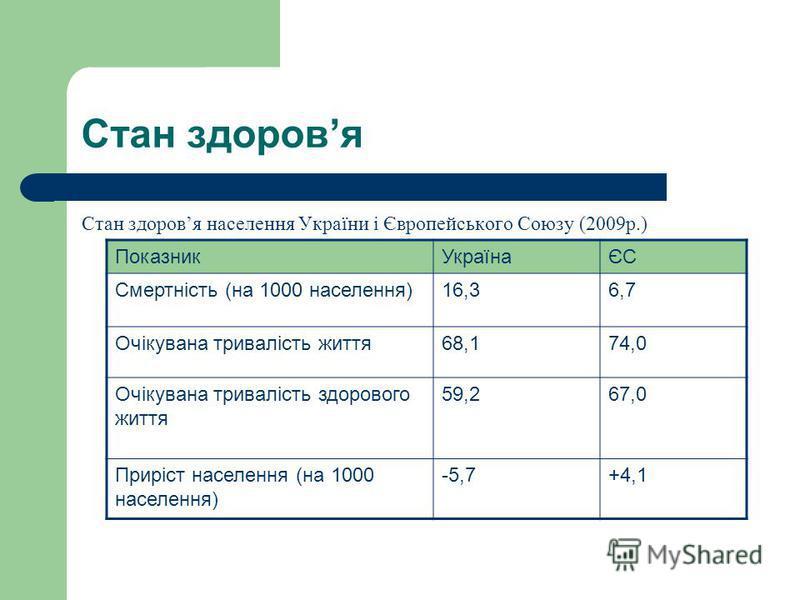 Стан здоровя Стан здоровя населення України і Європейського Союзу (2009р.) ПоказникУкраїнаЄС Смертність (на 1000 населення)16,36,7 Очікувана тривалість життя68,174,0 Очікувана тривалість здорового життя 59,267,0 Приріст населення (на 1000 населення)