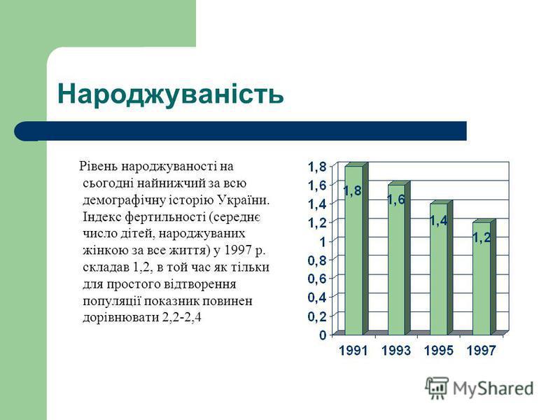 Народжуваність Рівень народжуваності на сьогодні найнижчий за всю демографічну історію України. Індекс фертильності (середнє число дітей, народжуваних жінкою за все життя) у 1997 р. складав 1,2, в той час як тільки для простого відтворення популяції