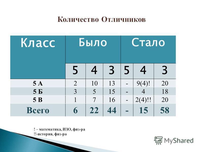 Класс Было Стало 543543 5 А21013- 9(4)!20 5 Б3515- 418 5 В1716- 2(4)!!20 Всего 62244-1558