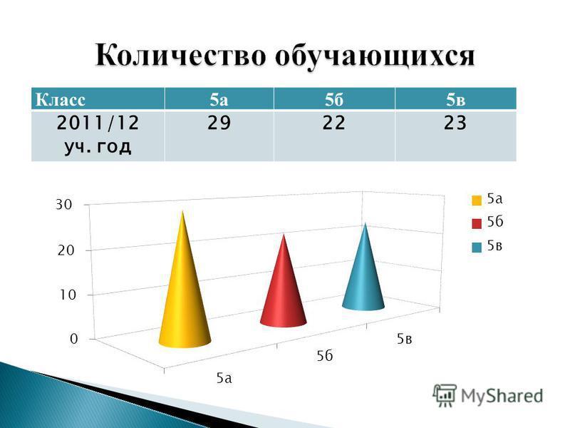 Класс 5 а 5 б 5 в 2011/12 уч. год 292223