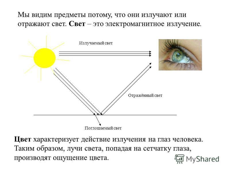 Мы видим предметы потому, что они излучают или отражают свет. Свет – это электромагнитное излучение. Отражённый свет Излучаемый свет Поглощаемый свет Цвет характеризует действие излучения на глаз человека. Таким образом, лучи света, попадая на сетчат