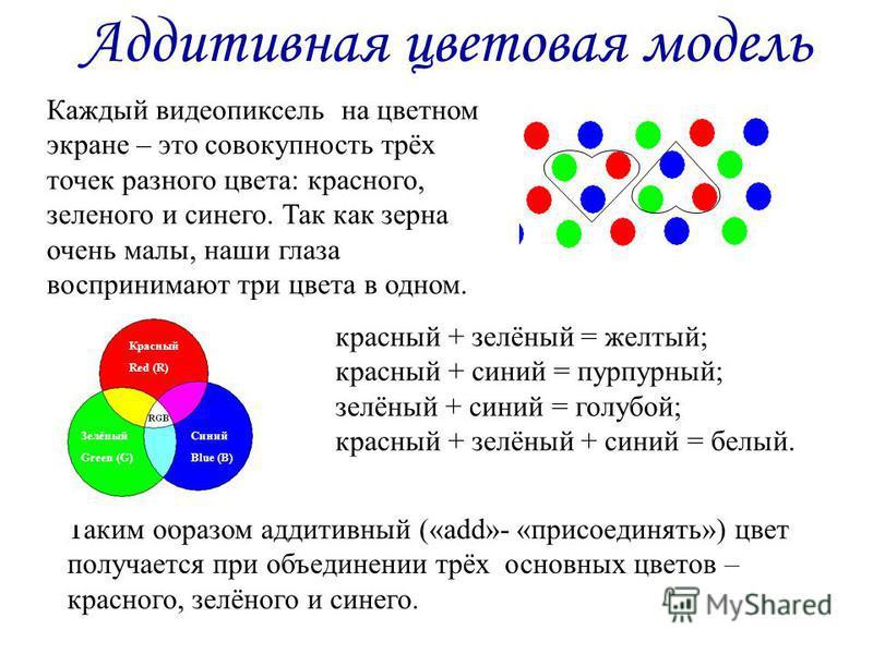 Аддитивная цветовая модель Каждый видеопиксель на цветном экране – это совокупность трёх точек разного цвета: красного, зеленого и синего. Так как зерна очень малы, наши глаза воспринимают три цвета в одном. красный + зелёный = желтый; красный + сини