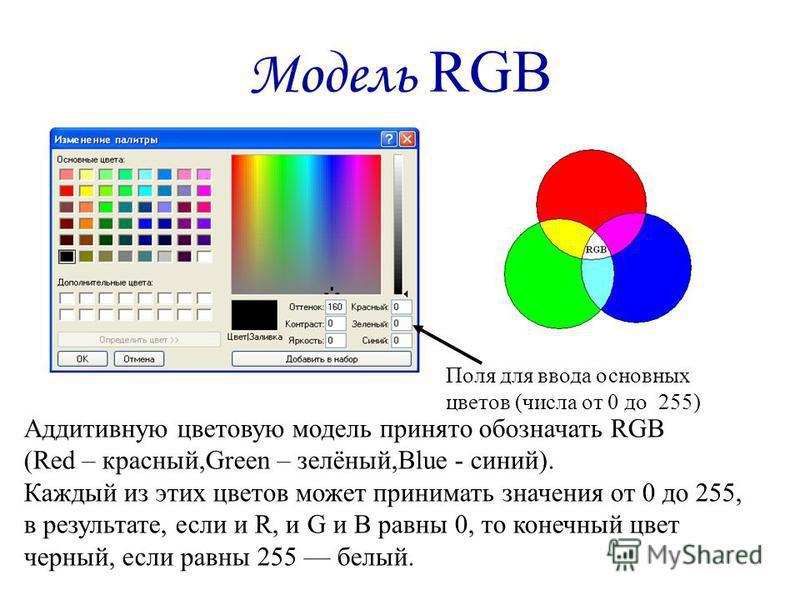 Модель RGB Аддитивную цветовую модель принято обозначать RGB (Red – красный,Green – зелёный,Blue - синий). Каждый из этих цветов может принимать значения от 0 до 255, в результате, если и R, и G и B равны 0, то конечный цвет черный, если равны 255 бе