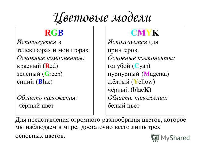 Цветовые модели RGB Используется в телевизорах и мониторах. Основные компоненты: красный (Red) зелёный (Green) синий (Blue) Область наложения: чёрный цвет CMYK Используется для принтеров. Основные компоненты: голубой (Cyan) пурпурный (Magenta) жёлтый