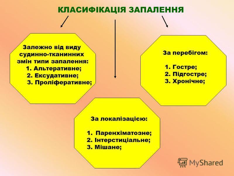 КЛАСИФІКАЦІЯ ЗАПАЛЕННЯ За перебігом: 1. Гостре; 2. Підгостре; 3. Хронічне; За локалізацією: 1.Паренхіматозне; 2. Інтерстиціальне; 3. Мішане; Залежно від виду судинно-тканинних змін типи запалення: 1. Альтеративне; 2. Ексудативне; 3. Проліферативне;