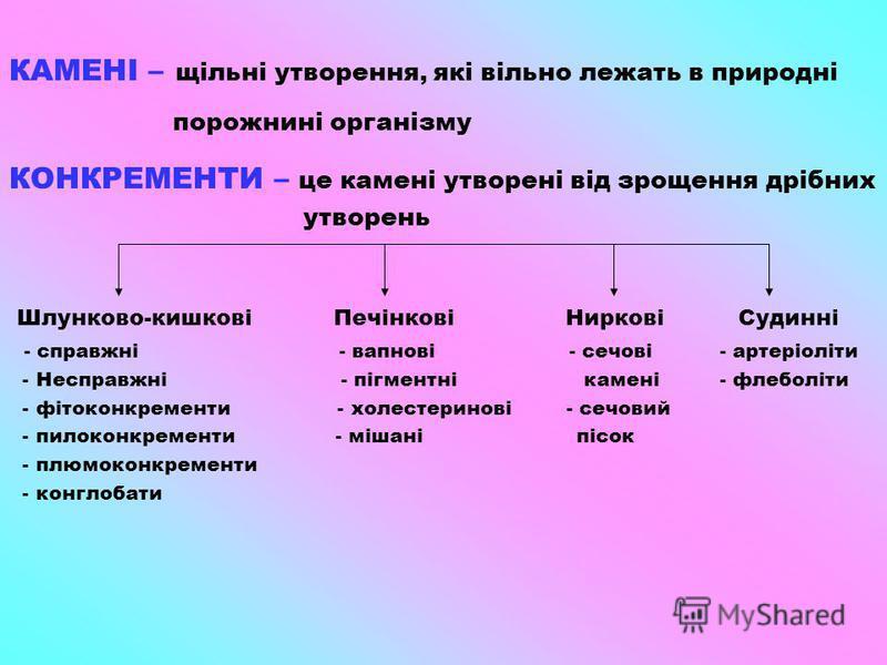 КАМЕНІ – щільні утворення, які вільно лежать в природні порожнині організму КОНКРЕМЕНТИ – це камені утворені від зрощення дрібних утворень Шлунково-кишкові Печінкові Ниркові Судинні - справжні - вапнові - сечові - артеріоліти - Несправжні - пігментні