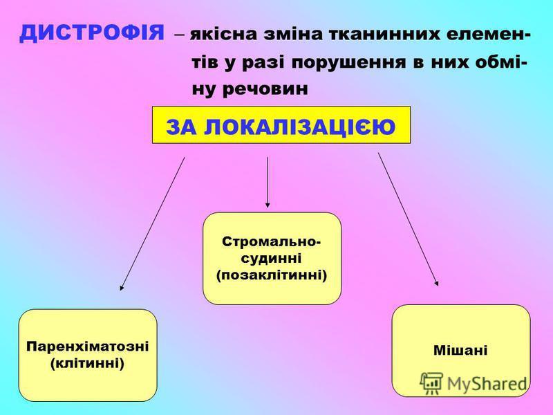ДИСТРОФІЯ – якісна зміна тканинних елемен- тів у разі порушення в них обмі- ну речовин Паренхіматозні (клітинні) Мішані Стромально- судинні (позаклітинні) ЗА ЛОКАЛІЗАЦІЄЮ