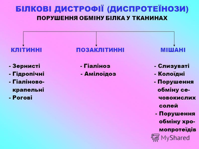 БІЛКОВІ ДИСТРОФІЇ (ДИСПРОТЕЇНОЗИ) ПОРУШЕННЯ ОБМІНУ БІЛКА У ТКАНИНАХ КЛІТИННІ ПОЗАКЛІТИННІ МІШАНІ - Зернисті - Гіаліноз - Слизуваті - Гідропічні - Амілоїдоз - Колоїдні - Гіаліново- - Порушення крапельні обміну се- - Рогові човокислих солей - Порушення
