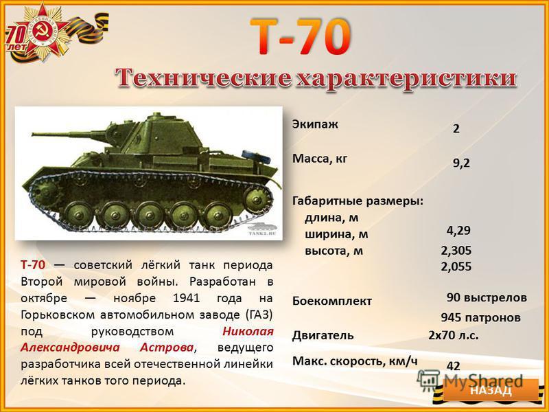 Экипаж 2 Масса, кг 9,2 Габаритные размеры: длина, м ширина, м высота, м 4,29 2,305 2,055 Боекомплект 90 выстрелов 945 патронов Двигатель 2x70 л.с. Макс. скорость, км/ч 42 НАЗАД Т-70 советский лёгкий танк периода Второй мировой войны. Разработан в окт