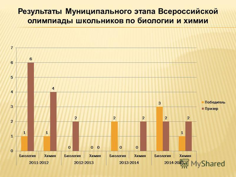 Результаты Муниципального этапа Всероссийской олимпиады школьников по биологии и химии