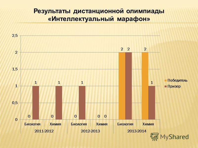 Результаты дистанционной олимпиады «Интеллектуальный марафон»