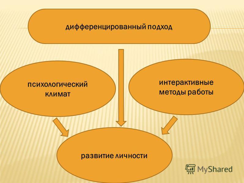 дифференцированный подход психологический климат интерактивные методы работы развитие личности