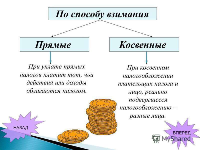 Косвенные Прямые При уплате прямых налогов платит тот, чьи действия или доходы облагаются налогом. При косвенном налогообложении плательщик налога и лицо, реально подвергшееся налогообложению – разные лица. По способу взимания НАЗАД ВПЕРЕД