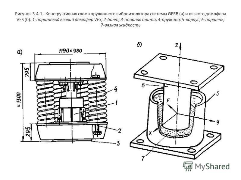 Рисунок 3.4.1 - Конструктивная схема пружинного виброизолятора системы GERB (а) и вязкого демпфера VES (б): 1-поршневой вязкий демпфер VES; 2-болт; 3-опорная плита; 4-пружина; 5-корпус; 6-поршенъ; 7-вязкая жидкость