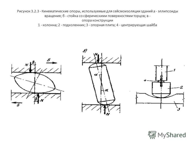 Рисунок 3.2.3 - Кинематические опоры, используемые для сейсмоизоляции зданий а - эллипсоиды вращения; б - стойка со сферическими поверхностями торцов; в - опора конструкции 1 - колонна; 2 - подколенник; 3 - опорная плита; 4 - центрирующая шайба