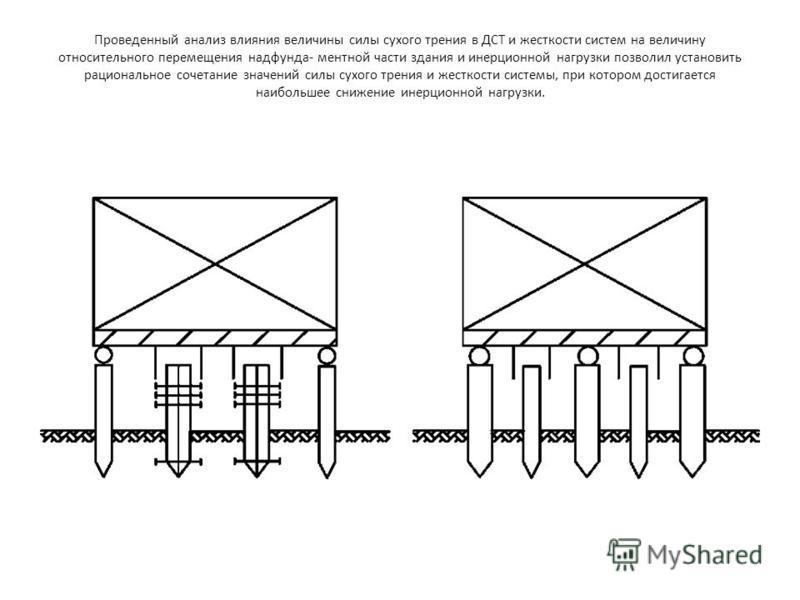 Проведенный анализ влияния величины силы сухого трения в ДСТ и жесткости систем на величину относительного перемещения надфунда- ментной части здания и инерционной нагрузки позволил установить рациональное сочетание значений силы сухого трения и жес