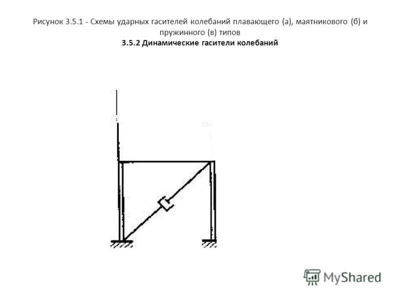 Рисунок 3.5.1 - Схемы ударных гасителей колебаний плавающего (а), маятникового (б) и пружинного (в) типов 3.5.2 Динамические гасители колебаний