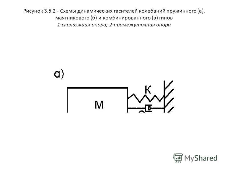 Рисунок 3.5.2 - Схемы динамических гасителей колебаний пружинного (а), маятникового (б) и комбинированного (в) типов 1-скользящая опора; 2-промежуточная опора