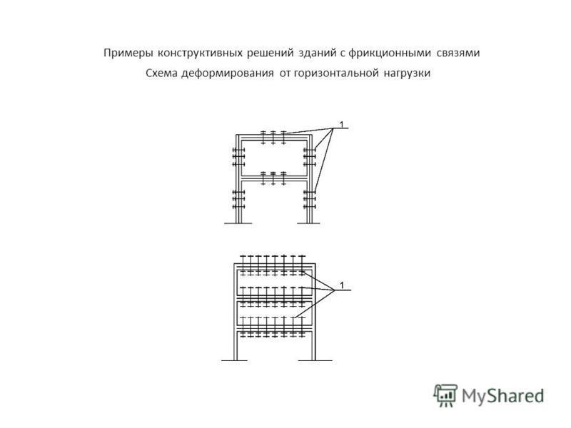 Таблица 3.2 (продолжение) Примеры конструктивных решений зданий с фрикционными связями Схема деформирования от горизонтальной нагрузки