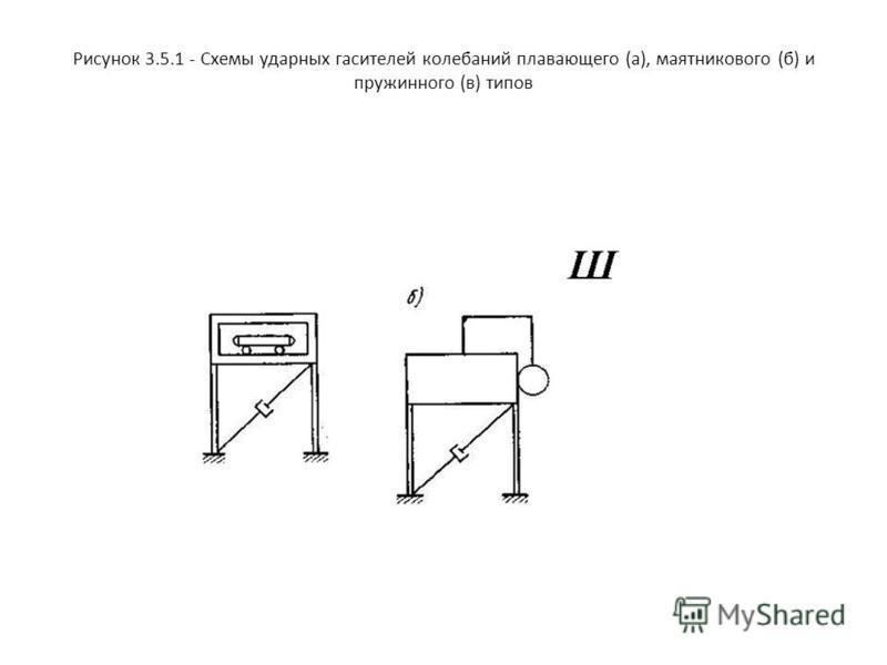 Рисунок 3.5.1 - Схемы ударных гасителей колебаний плавающего (а), маятникового (б) и пружинного (в) типов