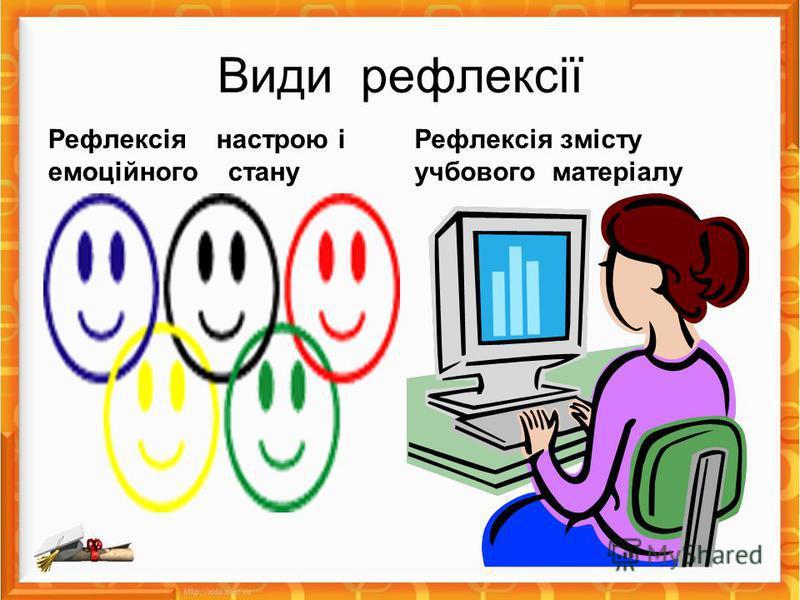 Види рефлексії Рефлексія настрою і емоційного стану Рефлексія змісту учбового матеріалу