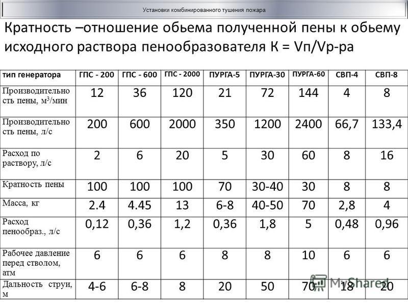 Кратность –отношение объема полученной пены к объему исходного раствора пенообразователя К = Vп/Vр-ра Установки комбинированного тушения пожара тип генератораГПС - 200ГПС - 600 ГПС - 2000 ПУРГА-5ПУРГА-30 ПУРГА-60 СВП-4СВП-8 Производительно сть пены,