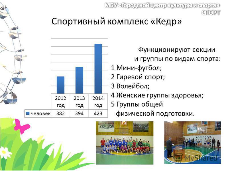 Спортивный комплекс «Кедр» Функционируют секции и группы по видам спорта: 1 Мини-футбол; 2 Гиревой спорт; 3 Волейбол; 4 Женские группы здоровья; 5 Группы общей физической подготовки.