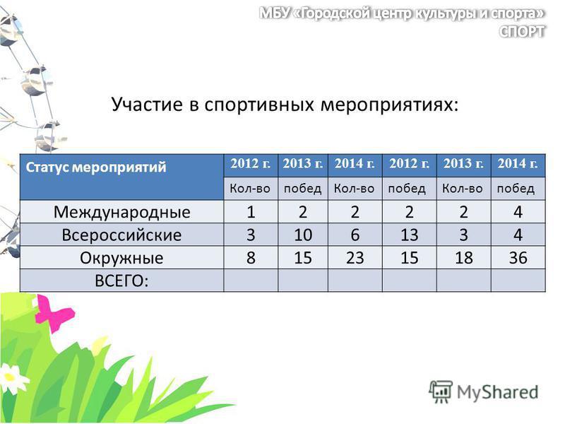 Участие в спортивных мероприятиях: Статус мероприятий 2012 г.2013 г.2014 г.2012 г.2013 г.2014 г. Кол-во побед Кол-во побед Кол-во побед Международные 122224 Всероссийские 31061334 Окружные 81523151836 ВСЕГО: