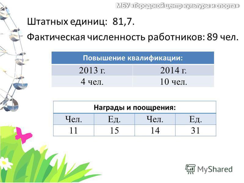 Штатных единиц: 81,7. Фактическая численность работников: 89 чел. Повышение квалификации: 2013 г.2014 г. 4 чел.10 чел. Награды и поощрения: Чел.Ед.Чел.Ед. 11151431