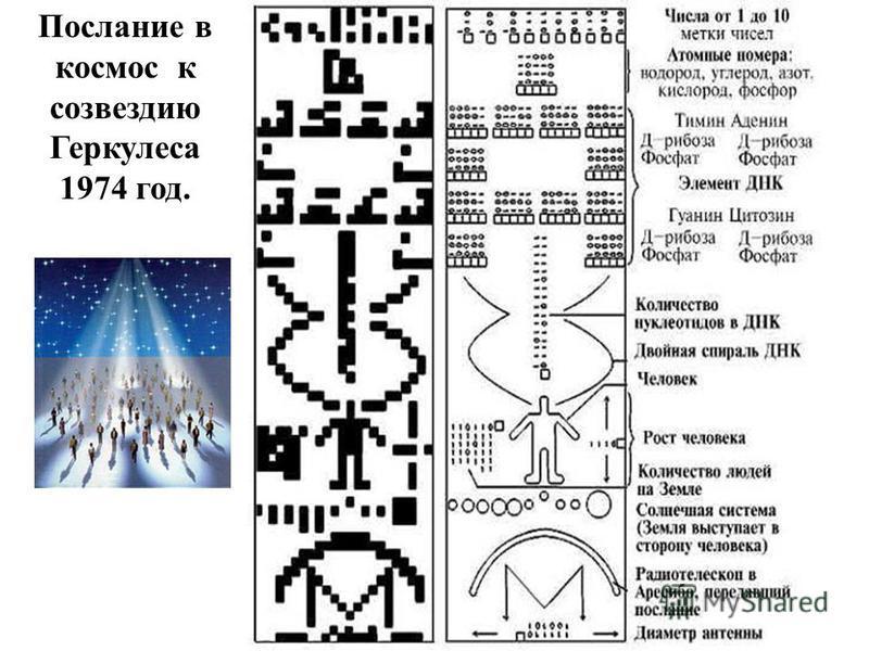 Послание в космос к созвездию Геркулеса 1974 год.