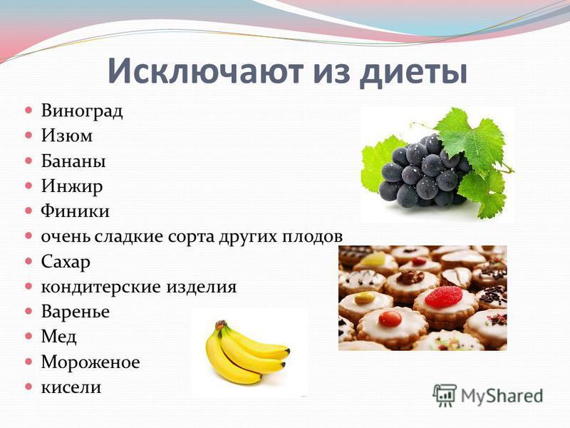 Исключают из диеты Виноград Изюм Бананы Инжир Финики очень сладкие сорта других плодов Сахар кондитерские изделия Варенье Мед Мороженое кисели