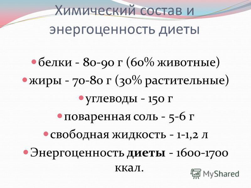 Химический состав и энергоценность диеты белки - 80-90 г (60% животные) жиры - 70-80 г (30% растительные) углеводы - 150 г поваренная соль - 5-6 г свободная жидкость - 1-1,2 л Энергоценность диеты - 1600-1700 ккал.