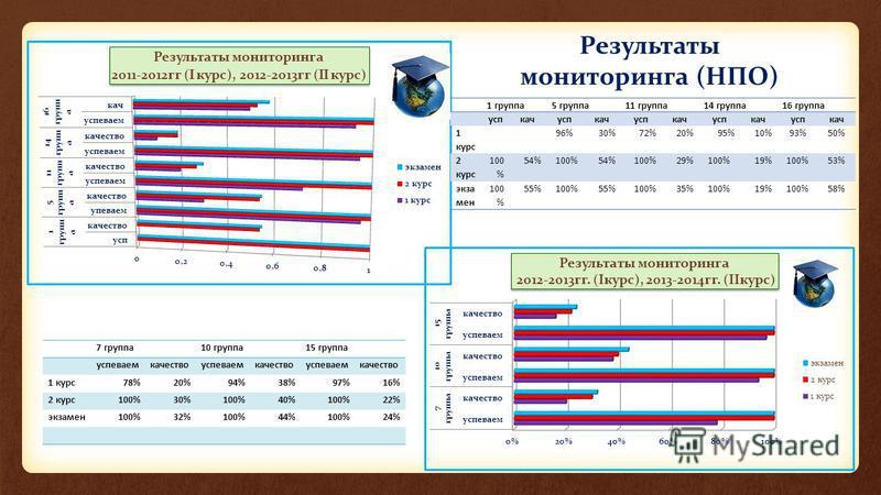 Результаты мониторинга (НПО) 7 группа 10 группа 15 группа успеваемкачествоуспеваемкачествоуспеваемкачество 1 курс 78%20%94%38%97%16% 2 курс 100%30%100%40%100%22% экзамен 100%32%100%44%100%24% 1 группа 5 группа 11 группа 14 группа 16 группа успкачуспк
