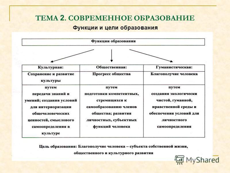 ТЕМА 2. СОВРЕМЕННОЕ ОБРАЗОВАНИЕ Функции и цели образования