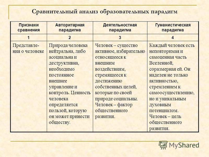 Сравнительный анализ образовательных парадигм Признаки сравнения Авторитарная парадигма Деятельностная парадигма Гуманистическая парадигма 1234 Представле- ния о человеке Природа человека нейтральна, либо асоциальна и деструктивна, необходимо постоян