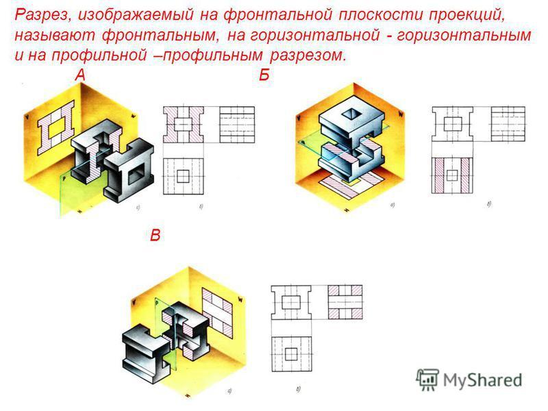 Разрез, изображаемый на фронтальной плоскости проекций, называют фронтальным, на горизонтальной - горизонтальным и на профильной –профильным разрезом. А Б В