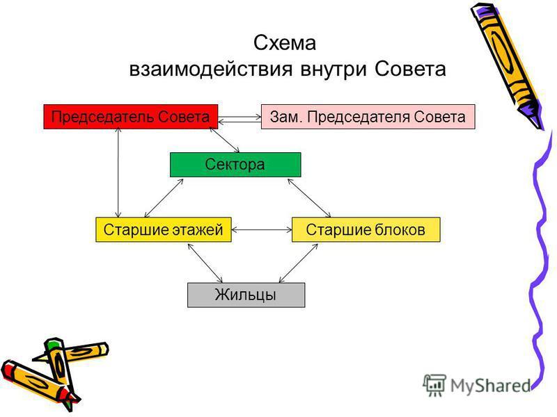 Схема взаимодействия внутри Совета Председатель Совета Зам. Председателя Совета Сектора Старшие блоков Старшие этажей Жильцы