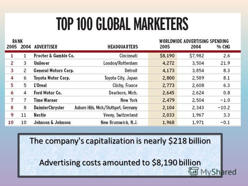 The company's capitalization is nearly $218 billion Advertising costs amounted to $8,190 billion