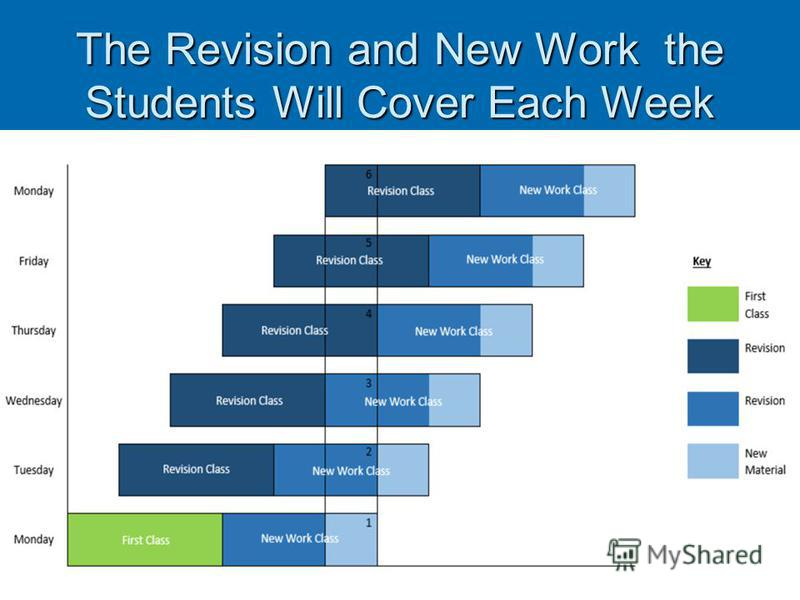 The Revision and New Work the Students Will Cover Each Week