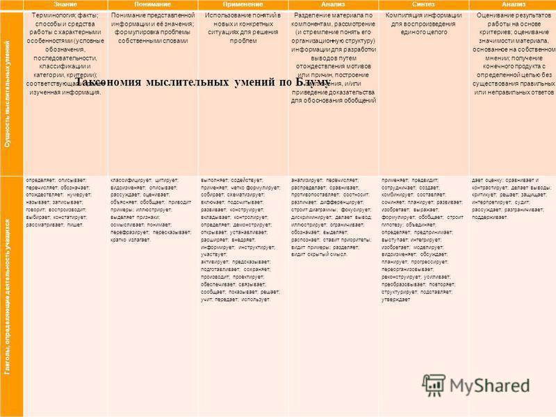 Знание ПониманиеПрименение АнализСинтез Анализ Сущность мыслительных умений Терминология; факты; способы и средства работы с характерными особенностями (условные обозначения, последовательности, классификации и категории, критерии); соответствующая и