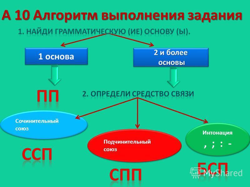А 10 Алгоритм выполнения задания 1 основа 2 и более основы основы 2 и более основы основы Сочинительный союз Подчинительный союз Интонация, ; : - Интонация, ; : -