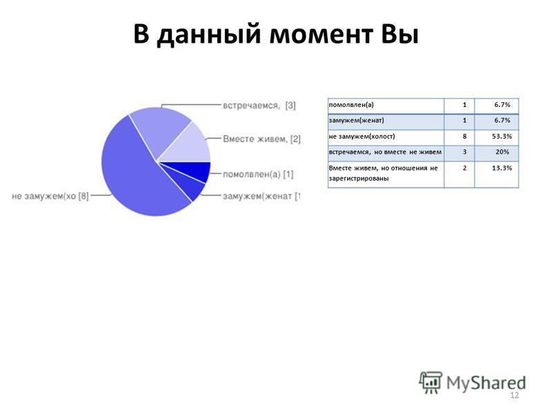 В данный момент Вы 12 помолвлен(а)16.7% замужем(женат)16.7% не замужем(холост)853.3% встречаемся, но вместе не живем 320% Вместе живем, но отношения не зарегистрированы 213.3%