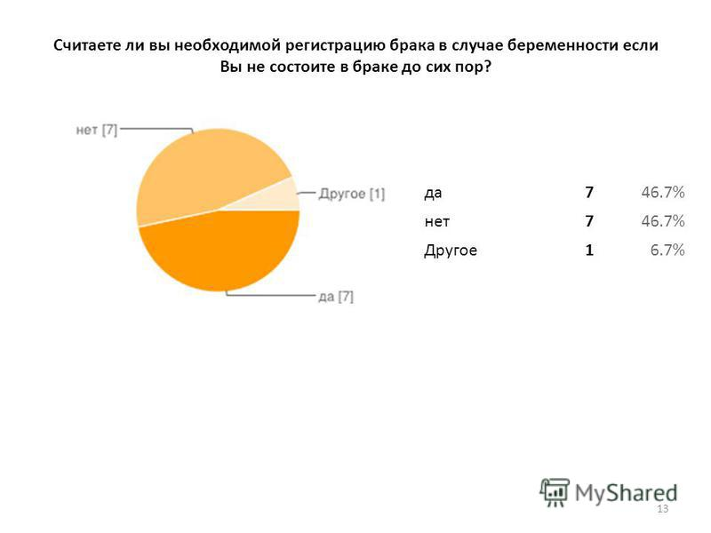 Считаете ли вы необходимой регистрацию брака в случае беременности если Вы не состоите в браке до сих пор? 13 да 746.7% нет 746.7% Другое 16.7%