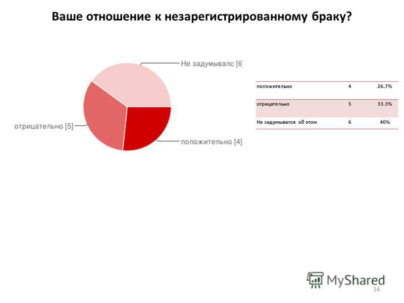 Ваше отношение к незарегистрированному браку? 14 положительно 426.7% отрицательно 533.3% Не задумывался об этом 640%