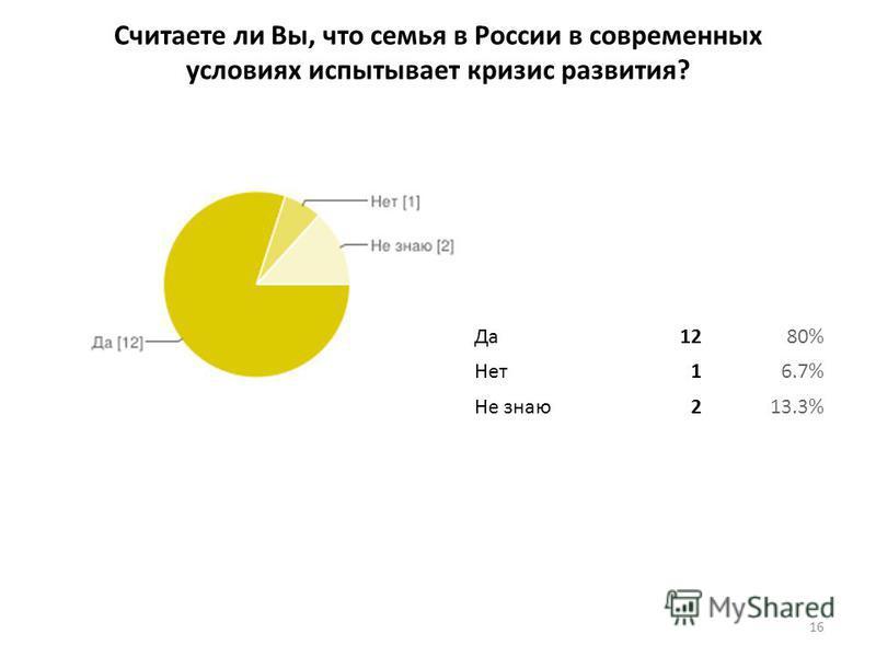 Считаете ли Вы, что семья в России в современных условиях испытывает кризис развития? 16 Да 1280% Нет 16.7% Не знаю 213.3%